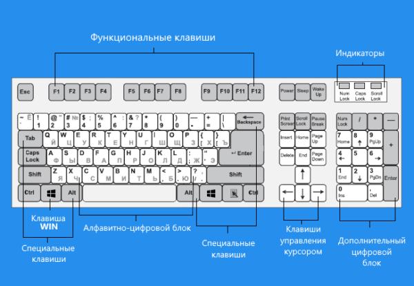 10 комбинаций клавиш