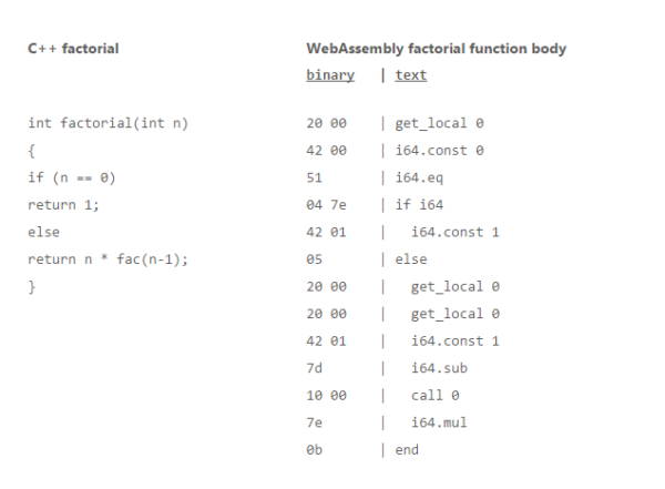 The WebAssembly factorial function is extracted from the WebAssembly spec test.