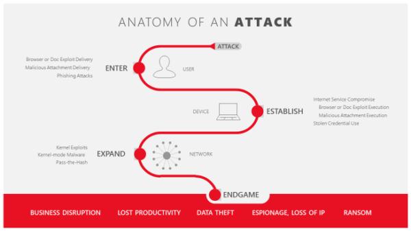 Понимание целенаправленных атак против крупных предприятий