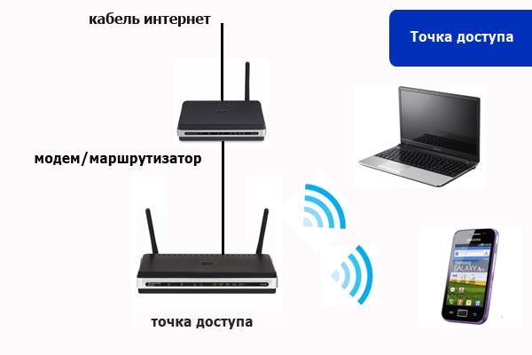 Как без роутера сделать точку доступа wifi 765